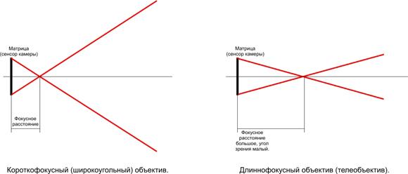Фокусное расстояние объектива